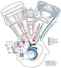 similiar bottom of of evo motor diagrams keywords evo oiling system harley riders usa forums