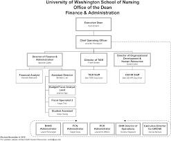 Kitchen Organization Chart Restaurant Organizational