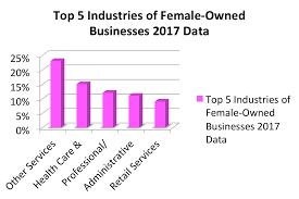 Female Entrepreneur Statistics How Are We Doing