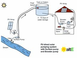 using solar powered surface pumps to provide pressurized water to a house