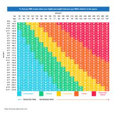 body m index chart