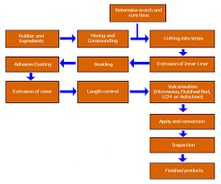 Hose Flow Chart Products Processing Flow Chart Air Conditioning Hose