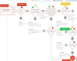 Javascript React Flow Chart Library Stack Overflow