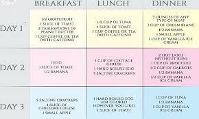 Military Military Diet Plan The Military Diet