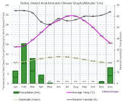 Climate Graph For Dubai United Arab Emirates