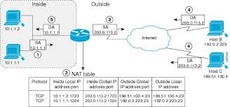 Ip Address Configuration Chart Ip Addressing Nat Configuration Guide Cisco Ios Release