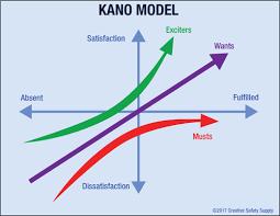 Kano Model Analysis Diagram Creative Safety Supply