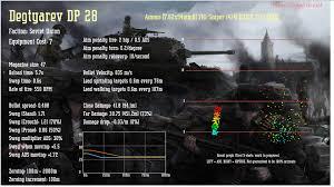 App Heroes Generals Weapon Statistics Visualizer Action