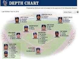Yahoo Mlb Depth Chart Problem Solving Baseball Team Depth Chart The Pitching Depth