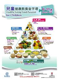 Centre For Health Protection Healthy Eating Food Pyramid