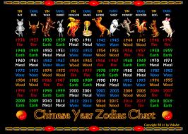 Valxart Chinese Zodiac Poster 1936 To 2019 Zazzle Com