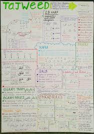 Tajweed Rules Chart Poster Almost Every Tajweed Rule Zaufishan Deen
