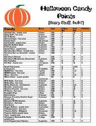 Weight Watchers 5 Chart Pin On Weight Watchers Recipes