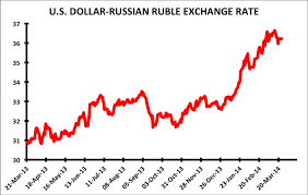 The Truth About Russias Economy