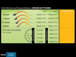 Driver Loft And Distance Chart The Average Club Distance For Women In Golf Golfication X