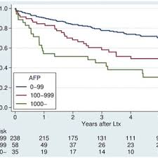 Afp Level Chart Overall Survival After Transplantation For Hcc Stratified