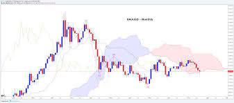 Gold Morning Star Formation Posted As Gold Corrects Higher