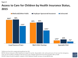 figure 3 access to care for children by health insurance status 2016