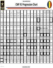 68w Progression Chart Pptx Unclassified Fouo Cmf 68
