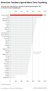 Teacher Pay In California Chart American Teachers Spend More Time In The Classroom Than