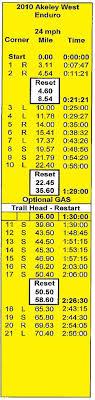 Jart Chart Enduro Basics
