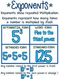 Powers And Exponents Anchor Chart Poster Math Anchor