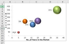 Creating A Bubble Chart In Excel 2010 Bubble Chart Uses Examples How To Create Bubble Chart