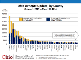 Ohio Medicaid Eligibility Income Chart 2019 Ohio Medicaid Slogging Through Massive Application Backup