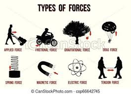 Motorcycle Types Chart Types Of Forces Chart