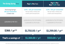 Pricing For The Giving Spring