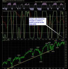 Nysi Chart Reversal Indicator Mixed Readings Investing Com
