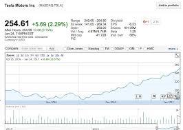 Tesla Stock Quote Extraordinary Stock Quote Tesla Motors Newmotorspotco