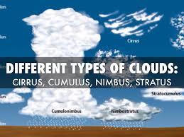 Types Of Clouds Ppt Zlatan Fontanacountryinn Com