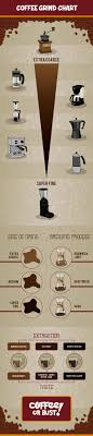 Coffee Grind Chart The Ultimate Guide Coffee Or Bust