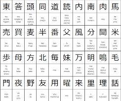 Kanji Chart Pdf Japanese Language Blog From Tokyo Japan Japanese Kanji