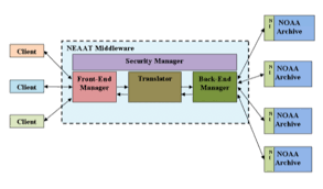 neaat architecture neeat apis will help providers expose their  figure 5 6 neaat architecture neeat apis will help providers expose their environmental data to end users