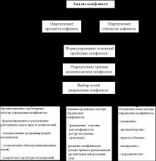 Реферат Человеческий фактор антикризисного управления  Этапы управления конфликтом