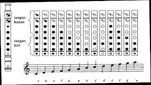 Fungsi ketiga dari alat musik ritmis adalah sebagai acuan atau patokan alat musik lain atau penyanyi untuk masuk ke dalam bagian tertentu dari lagu. Memainkan Alat Musik Campuran Bab 4 Kelas 7 Semester Genap Media Pembelajaran Online Guru Spensaka Smpn1kalimanah