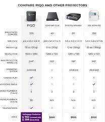 Meet Piqo The Worlds Most Powerful 1080p Pocket Projector