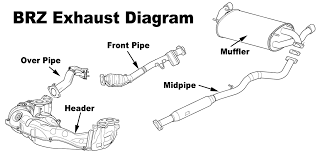 brz exhaust diagram car parts pinterest exhausted and cars 1998 grand am exhaust system at Grand Am Exhaust Diagram