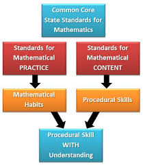Standards For Math Practice Education Eng Lesson Math