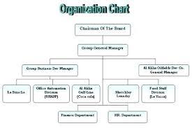 Department Flow Chart Template Department Process Flow Chart Hr Large Organizational