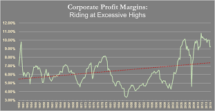 Corporate Profit Margins Chart Corporate Profit Margins The Beer Foam Of Wall Street