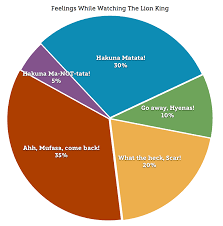 Graphing Our Emotions The Lion King Edition Album On Imgur