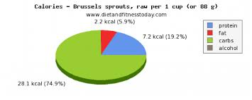 nutritional value calories and nutritional content in brussel sprouts