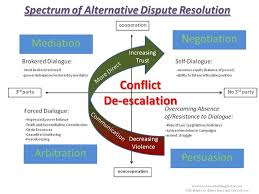 image result for some picture of advocacy alternative dispute  alternative dispute resolution