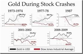 Gold Vs Stock Market Chart The Most Important Chart Of 2016 Kitco News