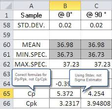 Cpk Chart Excel Template Free Cp Cpk Formulas And The Mistakes In Homemade Templates