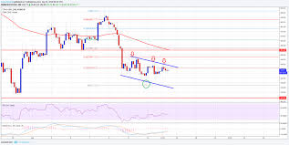 Ethereum Price Weekly Analysis Whats Next For Eth Usd