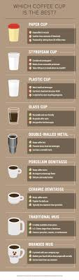 Coffee is the second largest consumed drink after water. Coffee Infographic Everything You Need To Know About Coffee